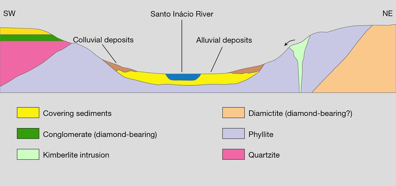 Diagram of secondary diamond deposits in Minas Gerais, Brazil