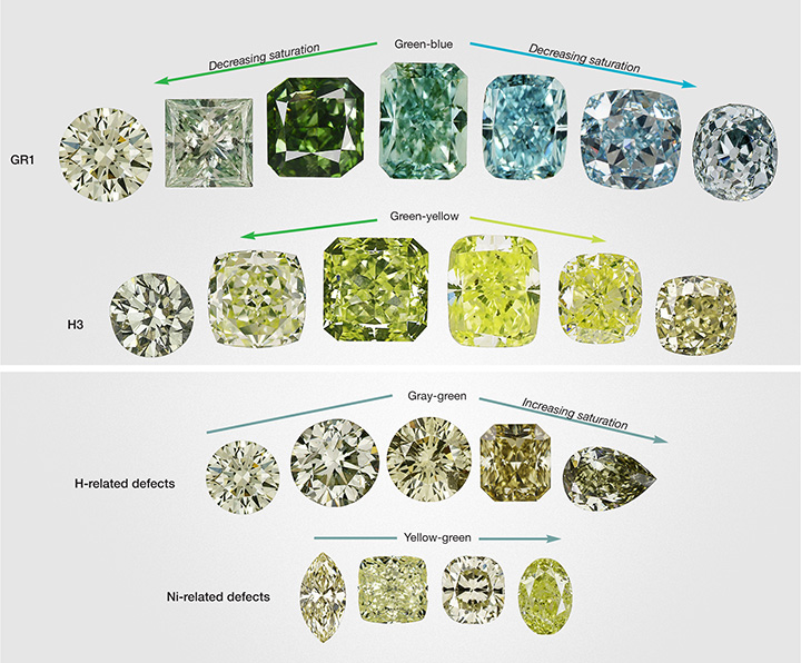 Different causes of color in green diamonds produce slightly different hue ranges.