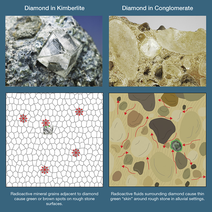Diamonds exposed to radiation in kimberlites (left) or conglomerates (right).