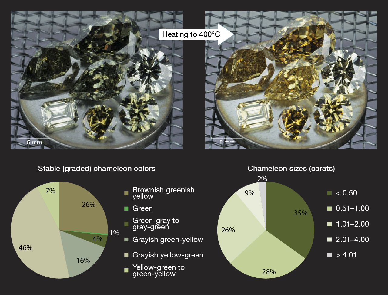 Chameleon diamonds change from their natural greenish color to yellow or orange when heated or kept in the dark.