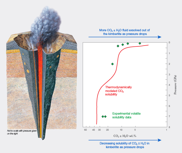 Volatile solubility in kimberlite versus pressure.