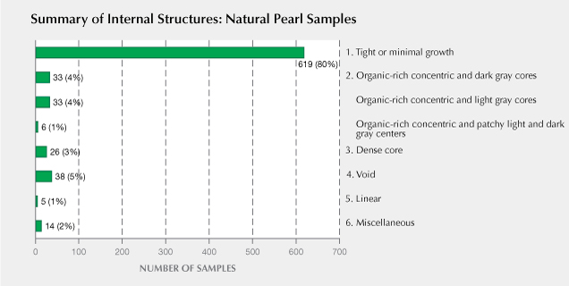 Six internal structure types in the 774 natural pearl samples