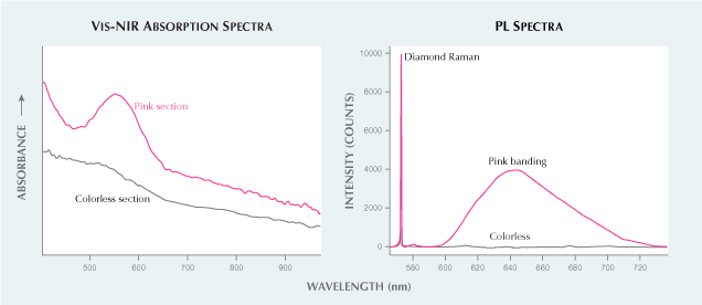 Spectra collected from the pink and colorless sections.