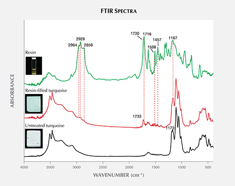 FTIR spectra of untreated turquoise, resin-filled turquoise, and resin