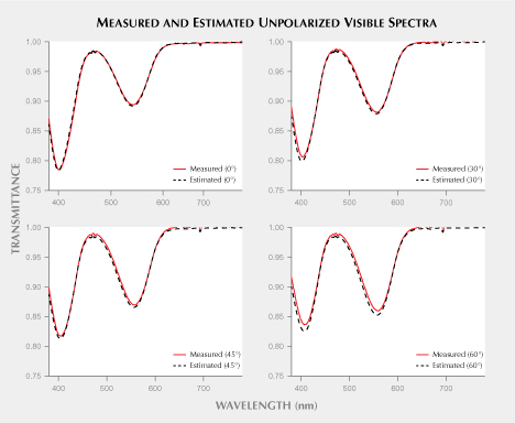 Measured and estimated spectra