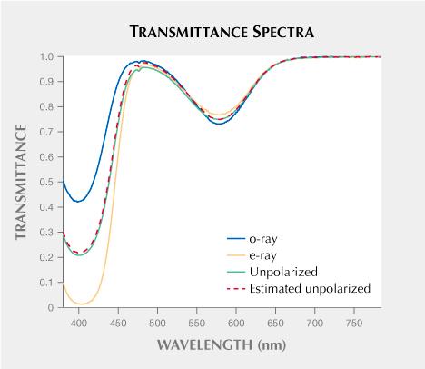 Transmittance spectra of an optically oriented wafer of a vanadium-bearing sapphire