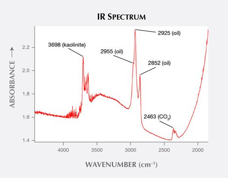 IR Spectrum revealing the same absorptions as for the filling of some emeralds.