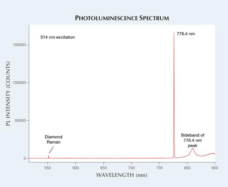 PL spectrum of gray-purple type IIb diamond