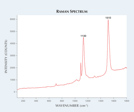 Raman spectrum of Chinese bead-cultured pearl