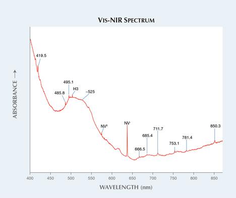 Vis-NIR spectrum indicating absorption maxima