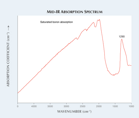 Normalized mid-IR absorption spectrum of the Fancy Intense blue diamond.