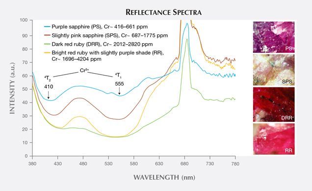 Typical reflectance spectra for different colors of corundum from Snezhnoe, Tajikistan