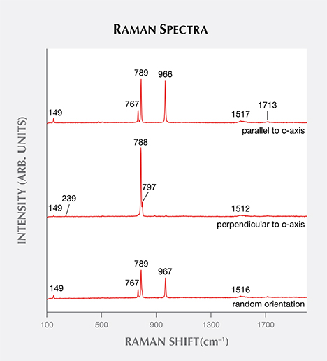 Raman analysis of synthetic moissanite from three directions.
