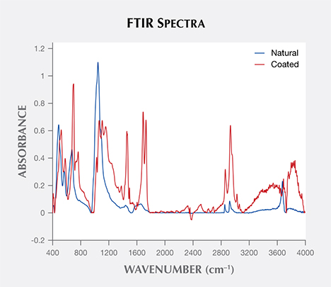 FTIR spectra of coating and serpentine.