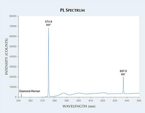 PL spectrum of diamond.