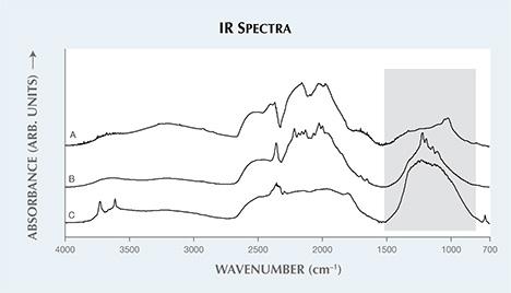 Unusual broad peaks in IR spectra.