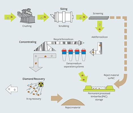 Steps in processing Diavik's kimberlite ore