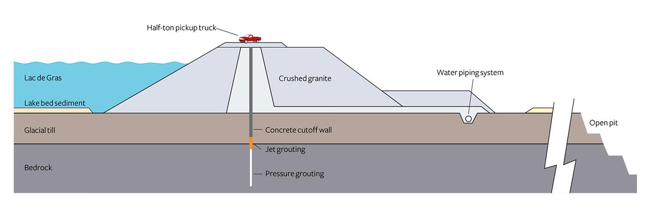 Cross section of the water retention dikes around Diavik's kimberlite pipes