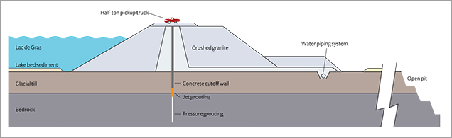 Cross section of the water retention dikes around Diavik's kimberlite pipes