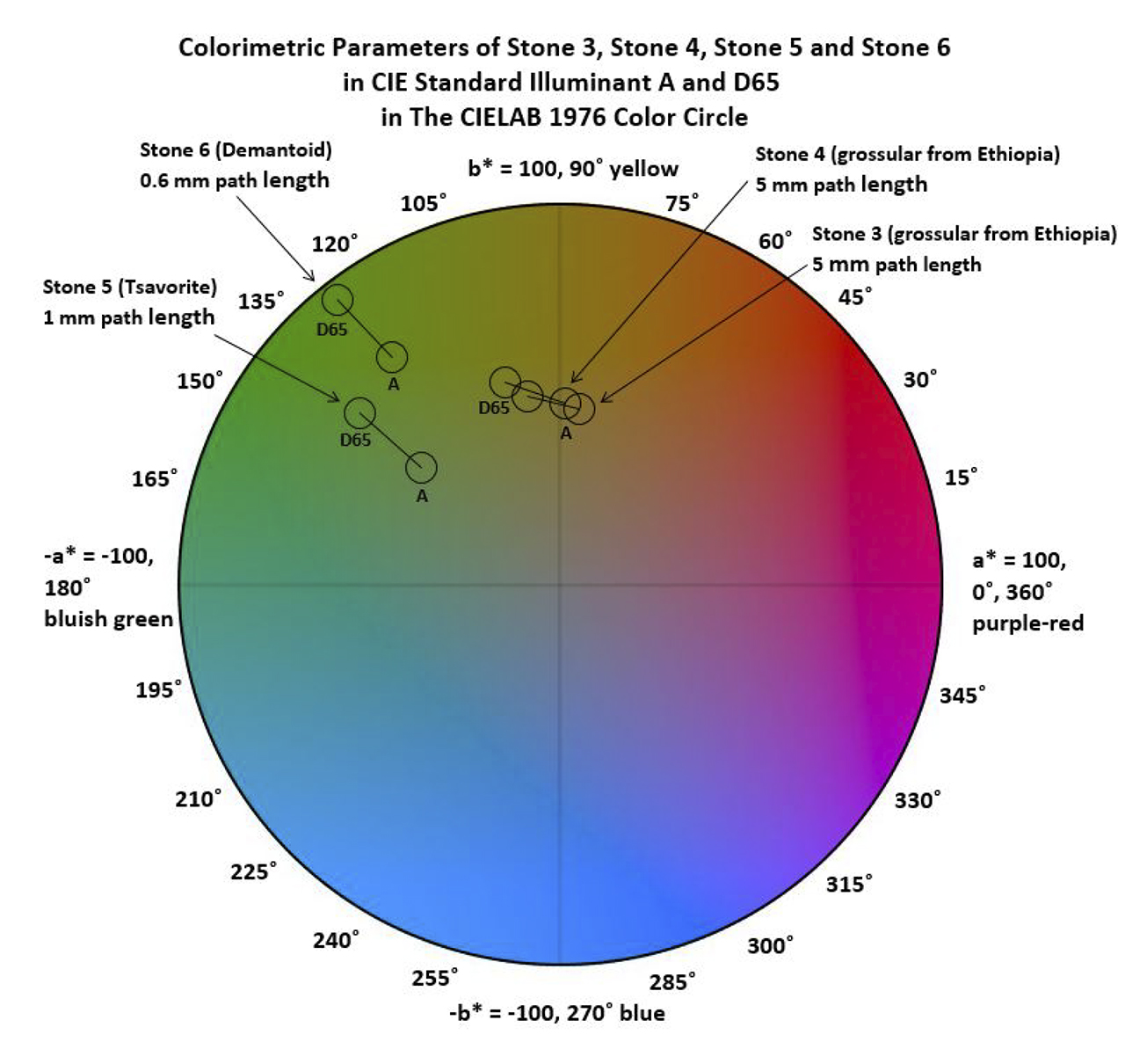 Plot of color coordinates in CIE 1976 color circle.