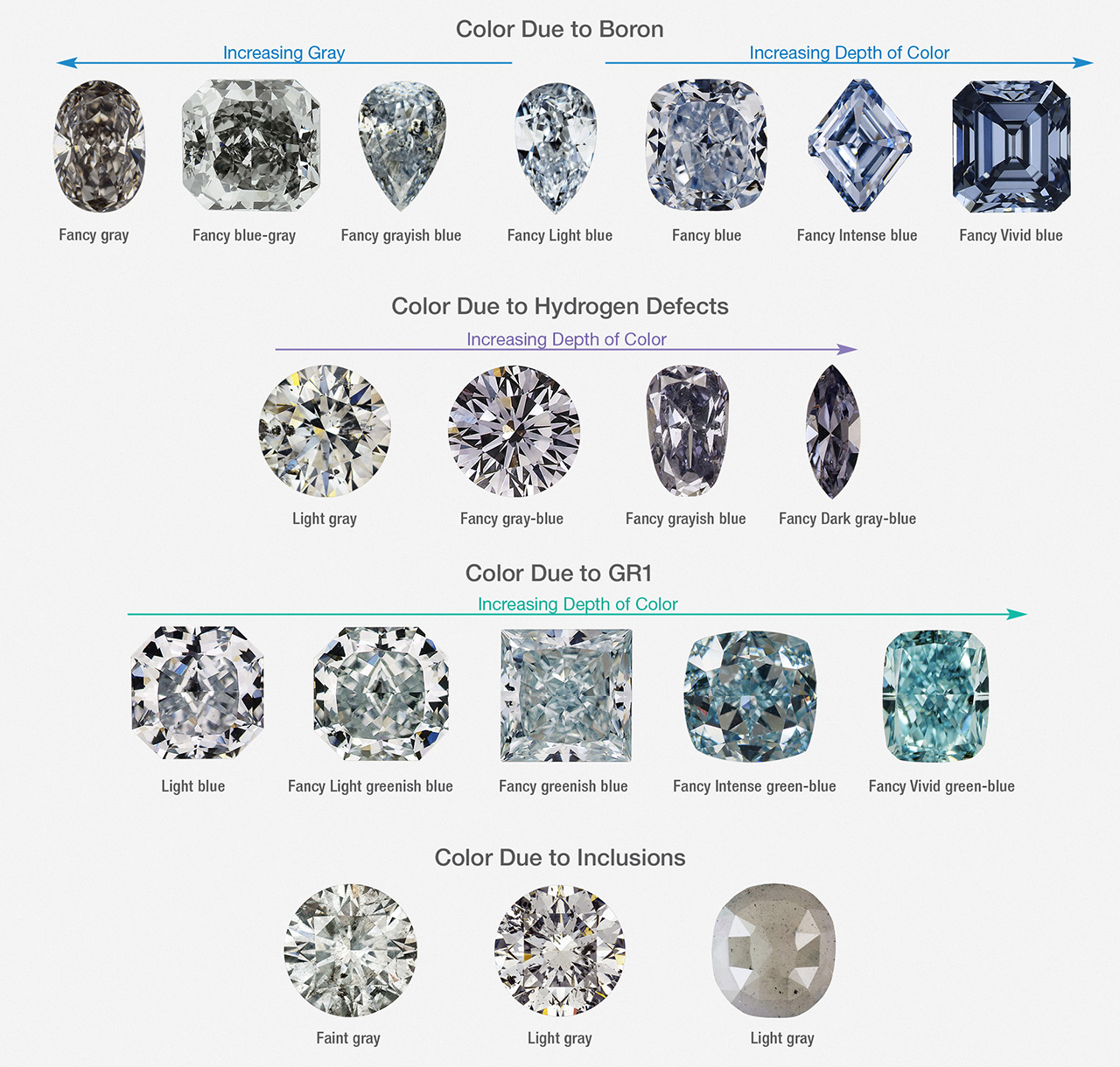 Blue Gray Violet Diamond Color Ranges Within The Four Causes Of