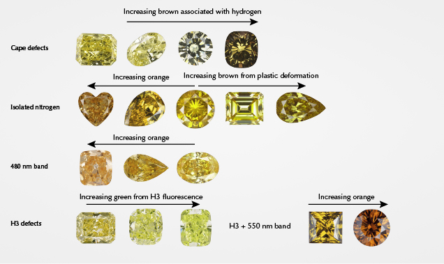 Hue range for color mechanisms in yellow and orange diamonds
