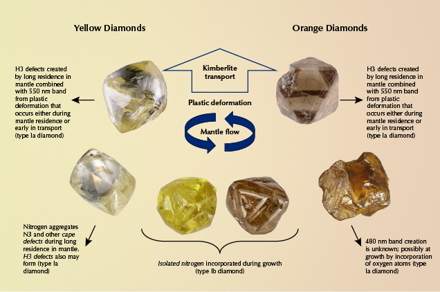 Occurrence of color centers in yellow and orange diamonds