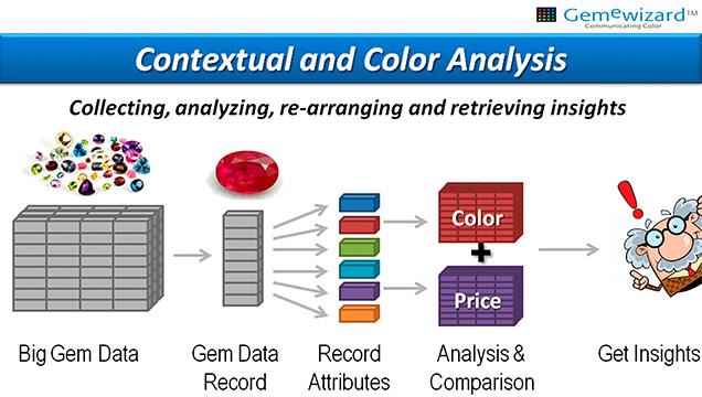 Big-data analytics for the gem market