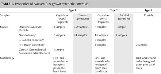 Properties of Nacken flux-grown synthetic emeralds