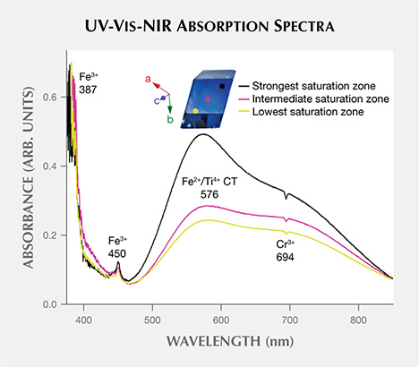 Unpolarized UV-Vis-NIR absorption spectra of the Grand Sapphire