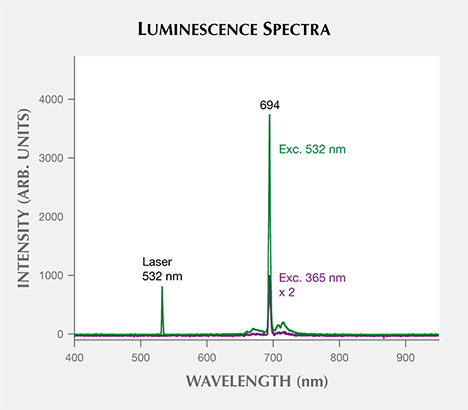 Luminescence spectra for the Grand Sapphire