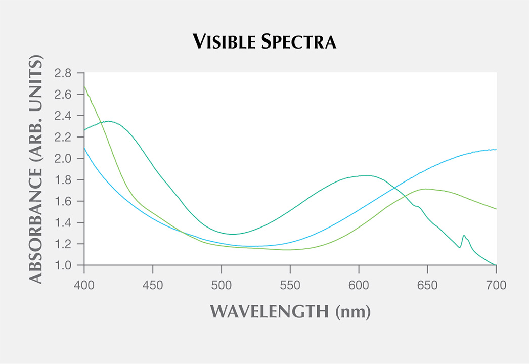 Visible spectra comparing Aquaprase to chrysoprase and Gem Silica.