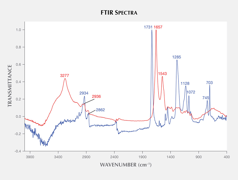 FTIR Spectra for Golden Coral and Imitation