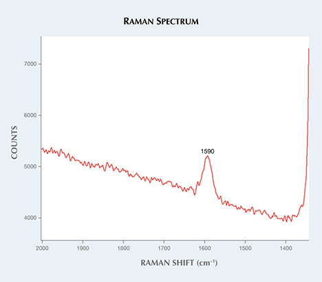 Raman spectrum with graphite G band.