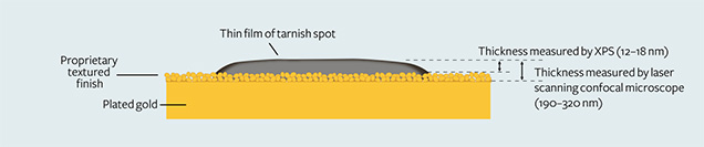 Structure of a gold tarnish spot and the materials beneath it