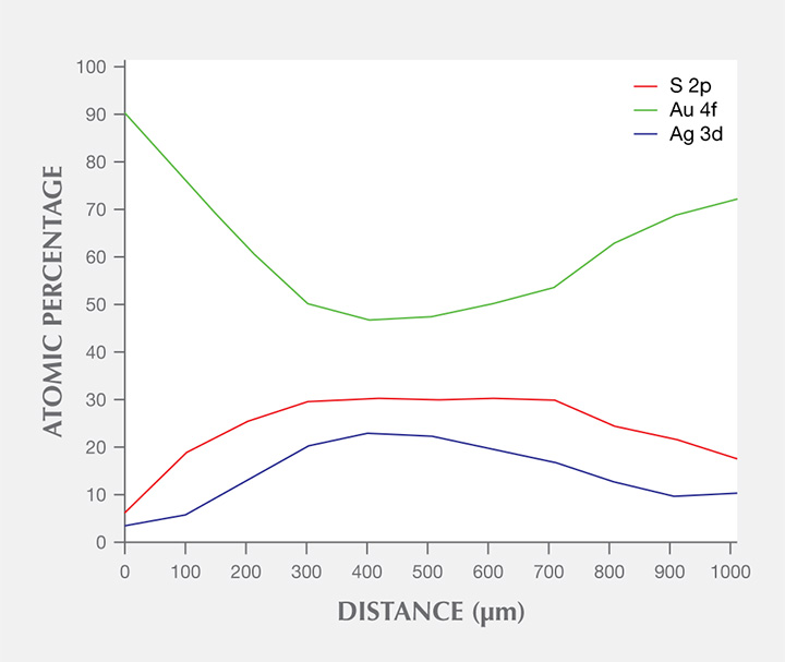 Atomic percentages of Au 4f, Ag 3d, and S 2p across a brown tarnish spot, as detected by XPS