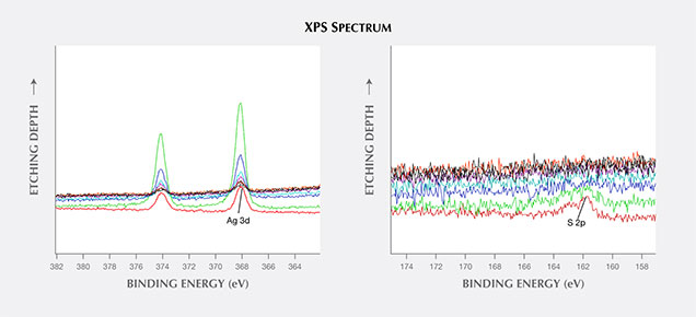 Depth XPS spectra of silver (left) and sulfur (right) in a gold tarnish spot