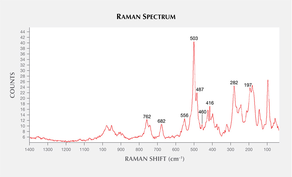 Raman spectrum of calcium-rich plagioclase