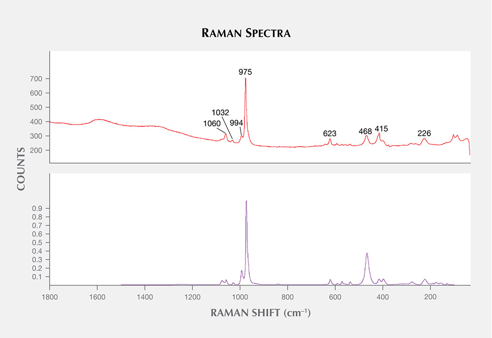 Raman spectrum of Monazite inclusion in alluvial Montana sapphire