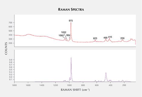 Raman spectrum of Monazite inclusion in alluvial Montana sapphire