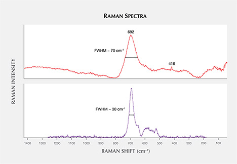 Raman spectrum of spinel inclusion in sapphire