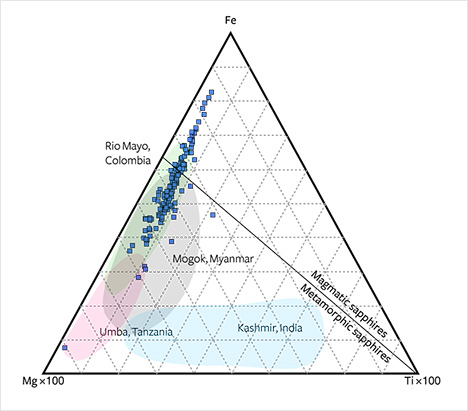 Compositions of alluvial Montana sapphires in Fe-Mg-Ti diagram