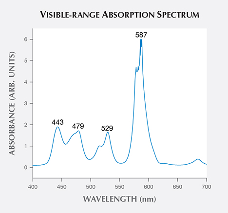 Visible absorption spectrum of pear-shaped sample.