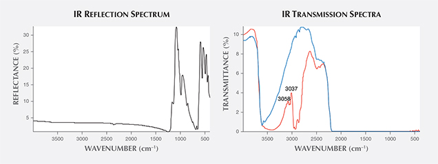 IR reflection and transmission spectra.