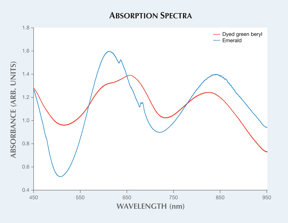 Vis-NIR absorption spectra.