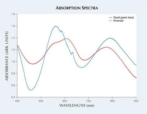 Vis-NIR absorption spectra.