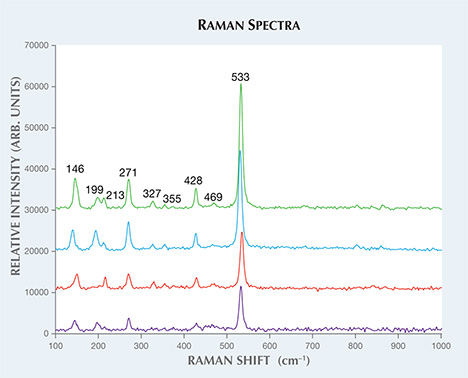 Raman spectra of four inclusions corresponding to coesite.