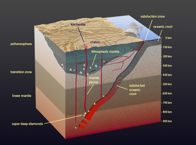 radiocarbon dating age of the earth