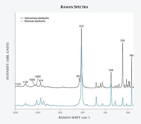 Raman spectra comparing danburite.