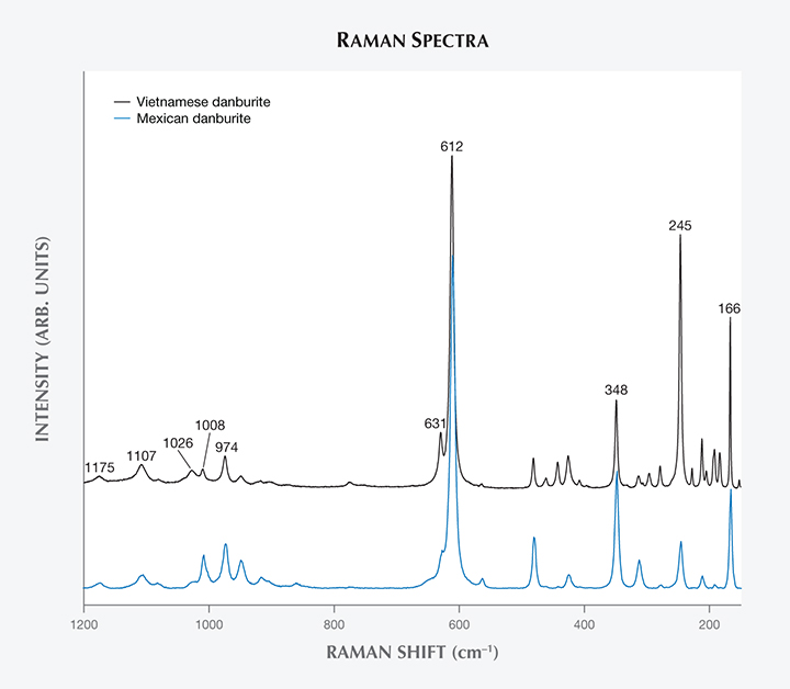 Raman spectra comparing danburite.